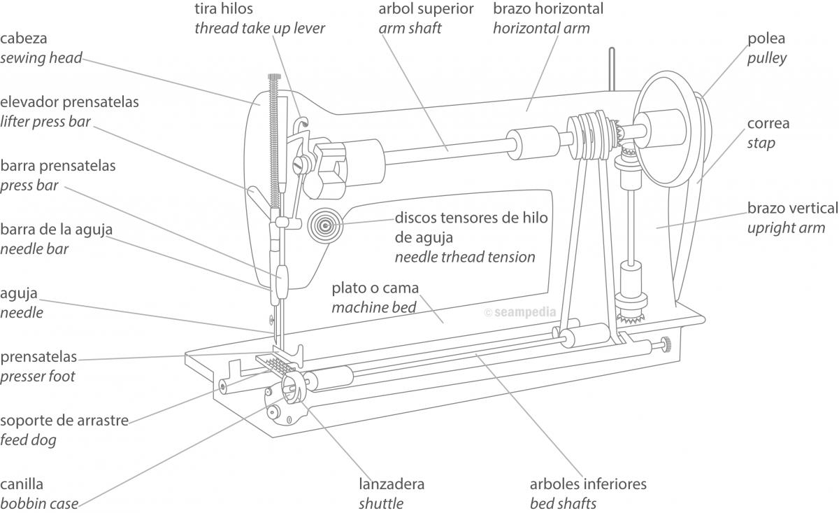 Componentes_y_partes_de_una _maquina_de_coser